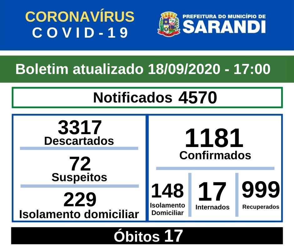 BOLETIM OFICIAL CORONAVÍRUS (18/09/2020) - 17h00