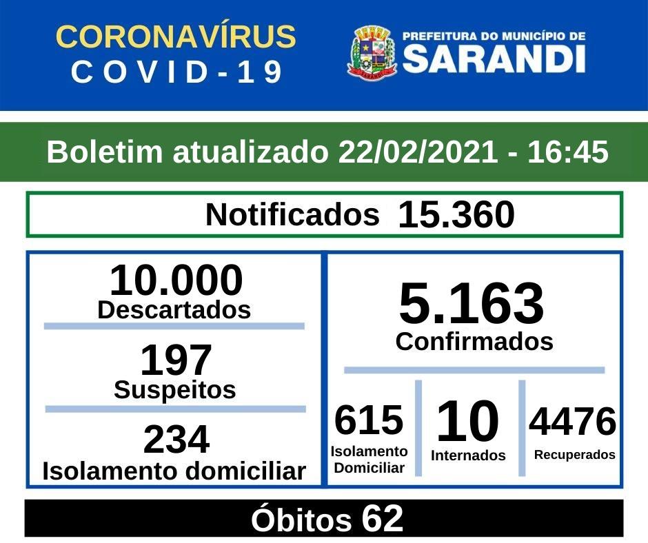 BOLETIM OFICIAL CORONAVÍRUS (22/02/2021) - 16h45