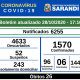 BOLETIM OFICIAL CORONAVÍRUS (28/10/2020) - 17h10