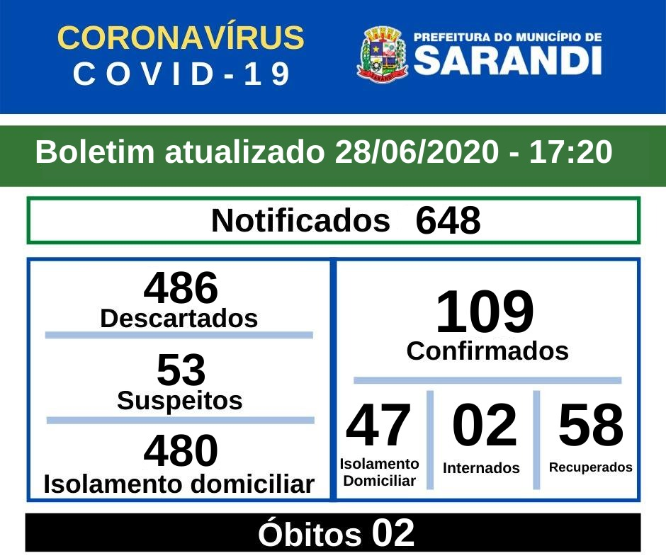 BOLETIM OFICIAL CORONAVÍRUS (28/06/2020) - 17h20