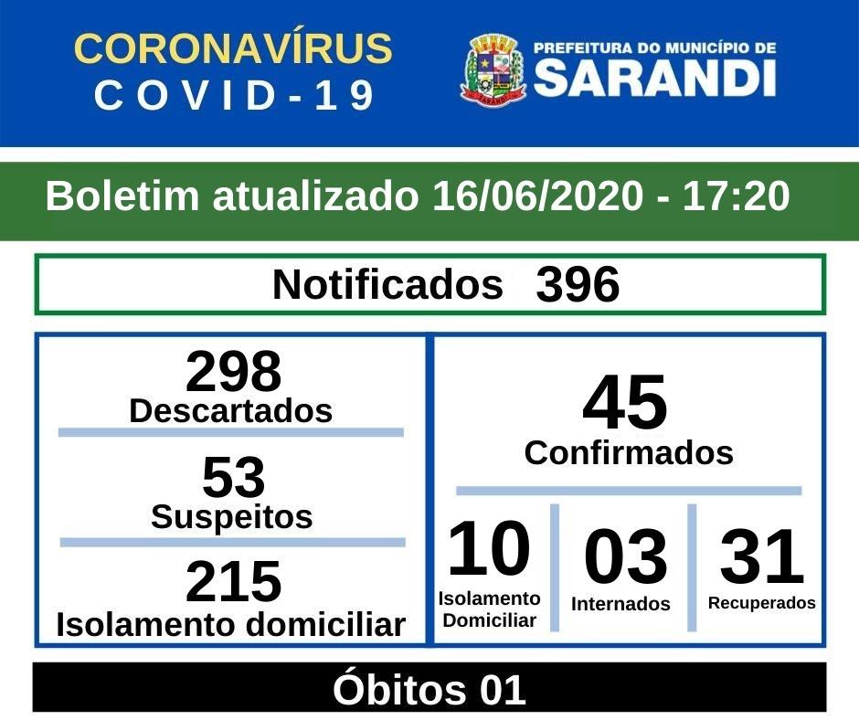 BOLETIM OFICIAL CORONAVÍRUS (16/06/2020) - 17h20