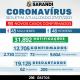BOLETIM OFICIAL CORONAVÍRUS (27/07/2021)