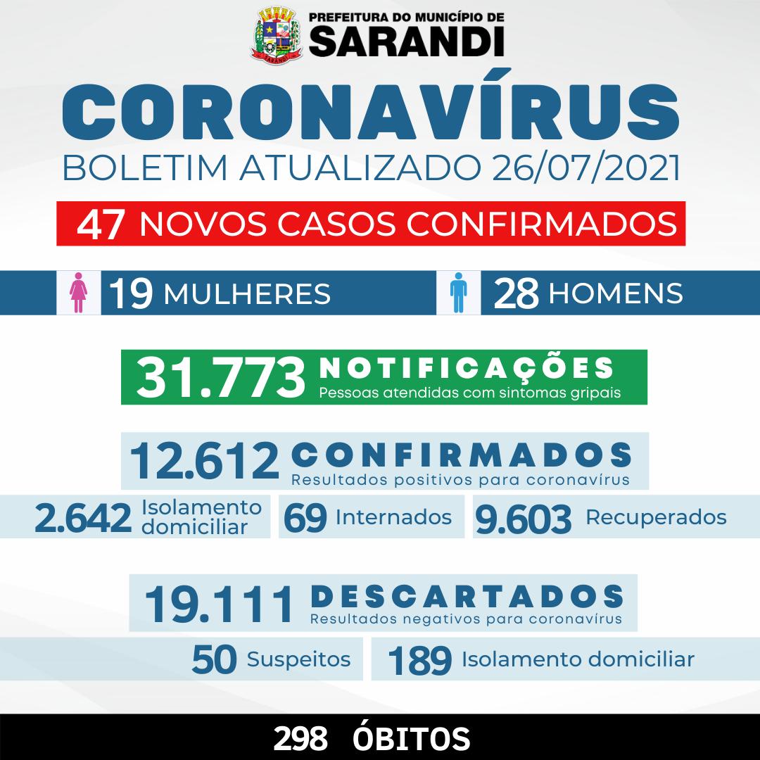 BOLETIM OFICIAL CORONAVÍRUS (26/07/2021)