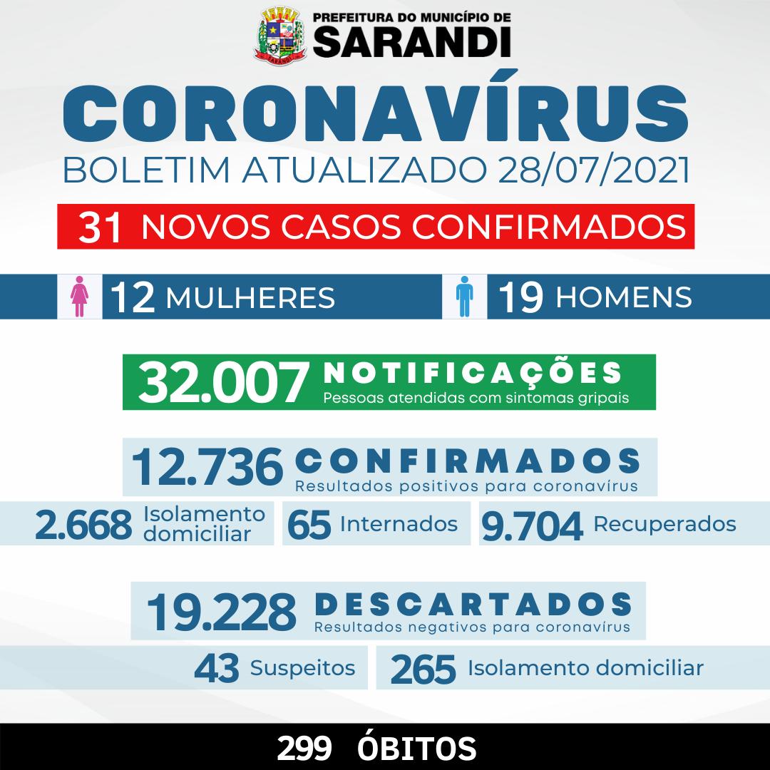 BOLETIM OFICIAL CORONAVÍRUS (28/07/2021)